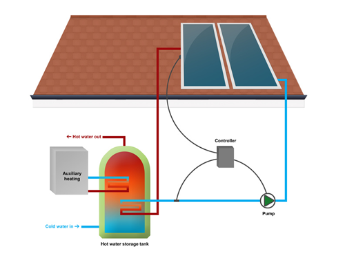 simple solar power diagram. The diagram below shows how in